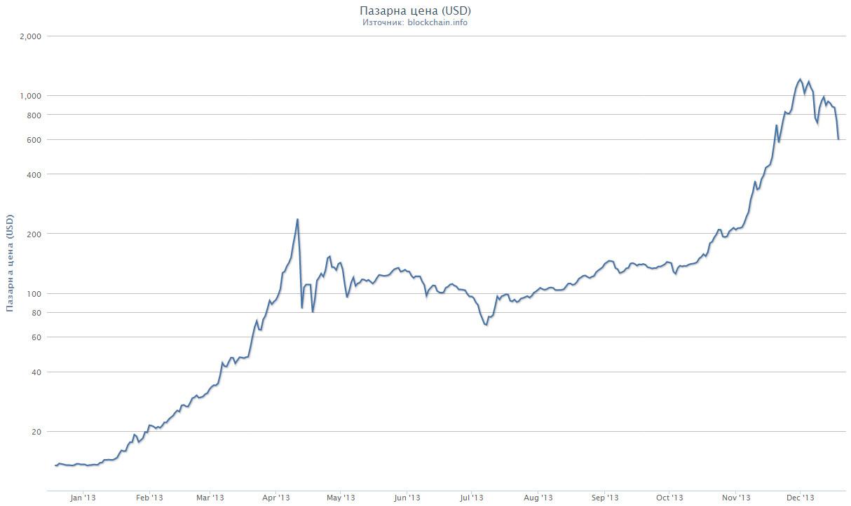 Bitcoin цена