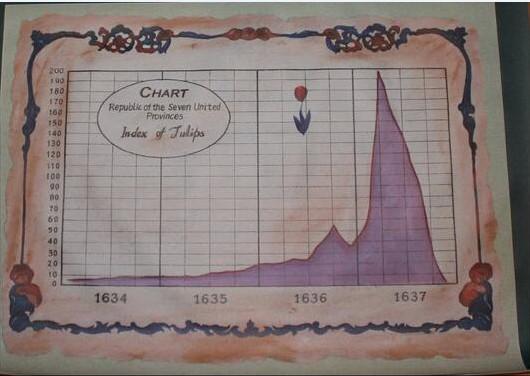 Търговия с луковици на лалета в Холандия
