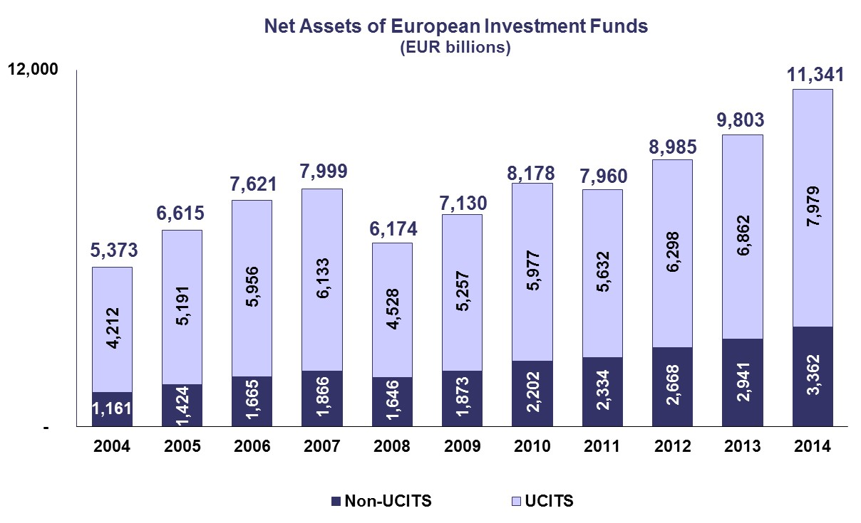 net-assets-of-european-investment-funds