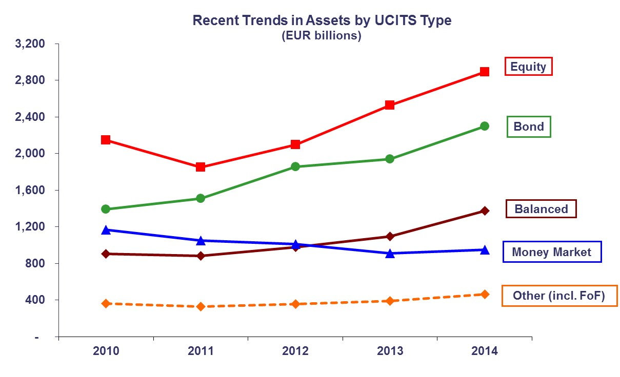 recent-trends-in-assets-by-ucits-type
